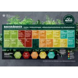 """A3 Plakat """"Råvareoversigt"""" (til skoler,  uddannelsesinstitutioner og arbejdspladser)"""